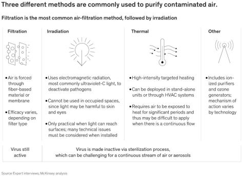 Three Different Common Methods to Purify Contaminated Air - Filtration, Irradiation and Thermal - McKinsey July 2020