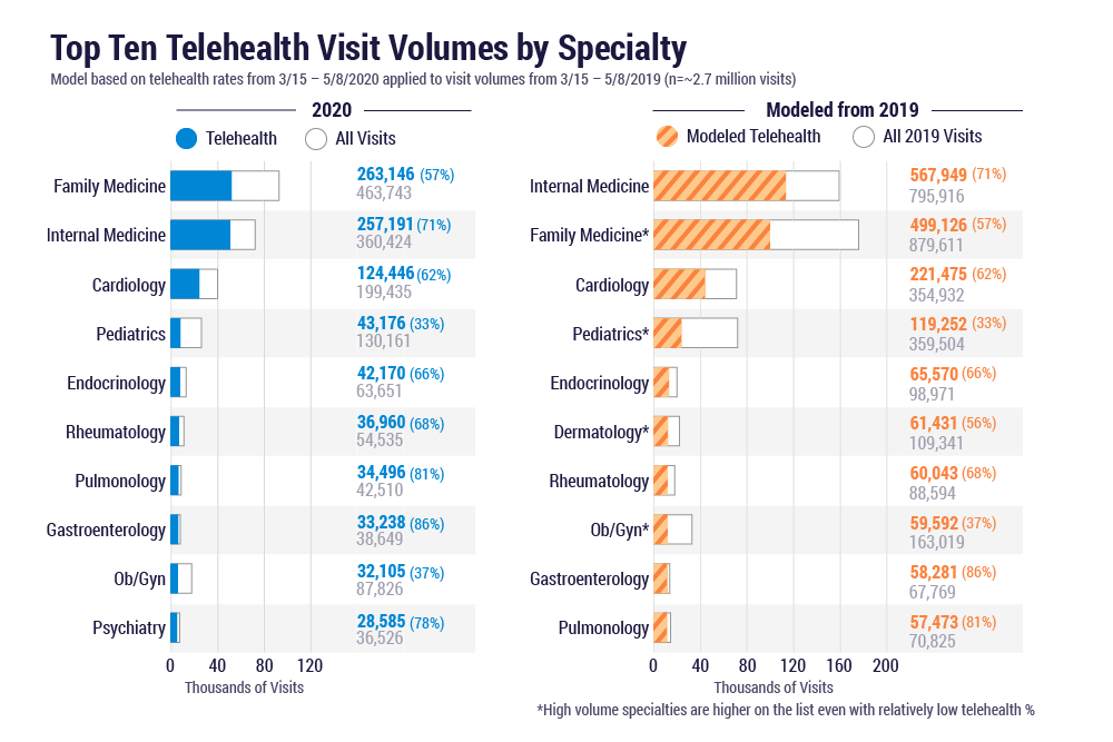 Top Ten Telehealth Visit Volumes By Specialty - 2019 to 2020