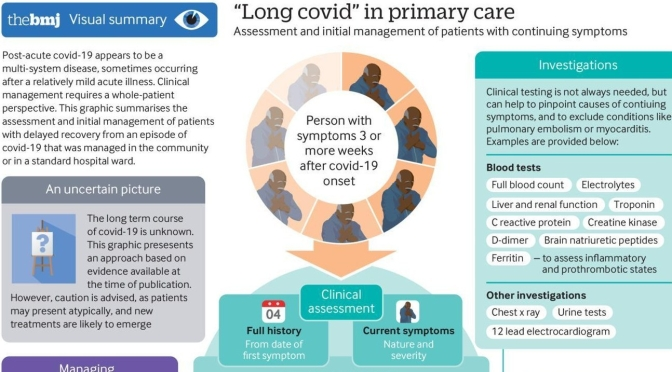 "Infographic: Prolonged Covid-19 Symptoms  – ""A Multi-System Disease"" (BMJ)"