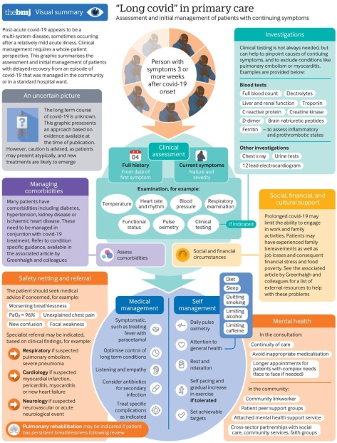 Covid-19 Post Acute Long Term Symptoms and Prognosis - BMJ Infographic 2020