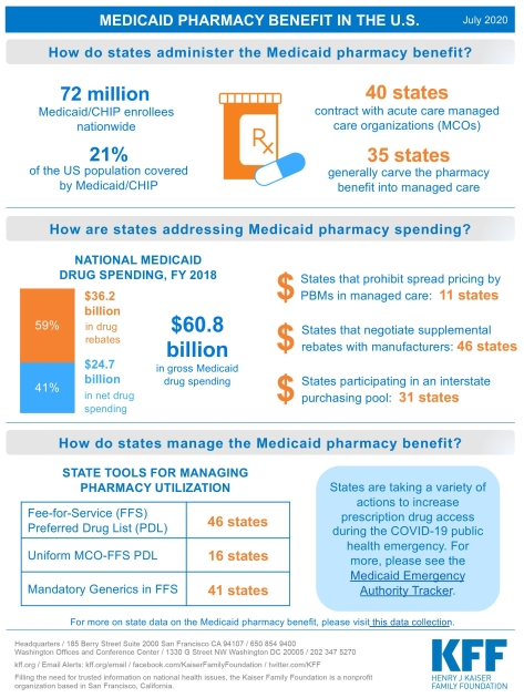 Medicaid Pharmacy Benefit in the U.S. - How States Administer - Infographic - KFF
