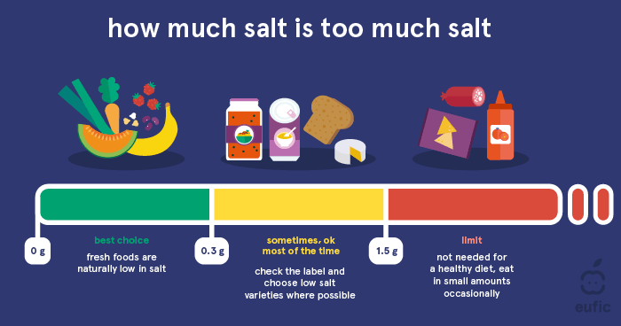 How Much Salt Is Too Much Salt - Infographic Eufic