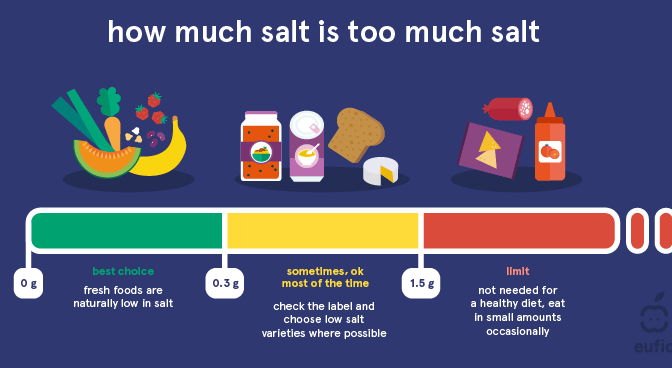 "Infographics: ""Reducing Salt In Diet & Foods To Improve Blood Pressure"""