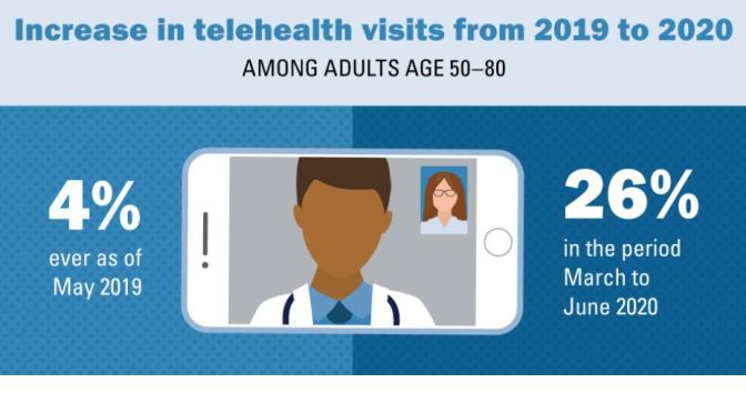"Telehealth: Older Adults' ""Telemedicine Visits"" Rise From 4% To 26% In 2020"