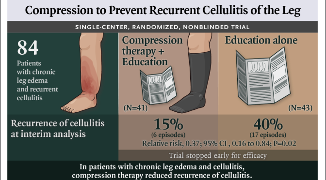 "Health: ""Compression Therapy"" Reduces Chronic Cellulitis & Leg Edema"