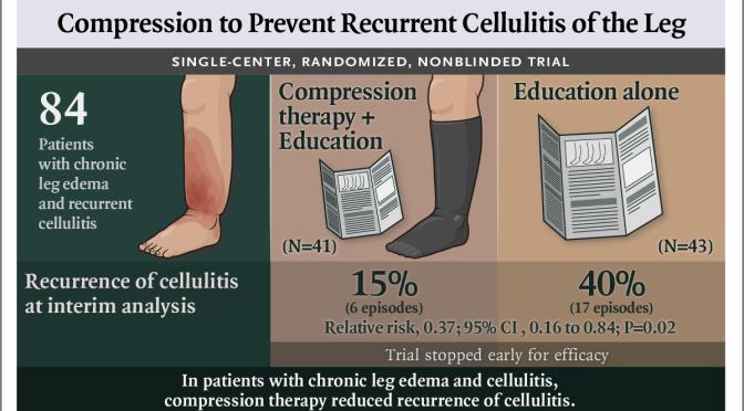 "Health: ""Compression Therapy"" Reduces Chronic Cellulitis & Leg Edema"