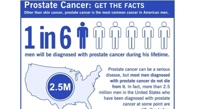 """Infographics: """"Prostate Cancer – How To Face It"""""""