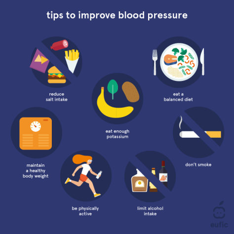 Tip To Improve Blood Pressure - Infographic - Eufic