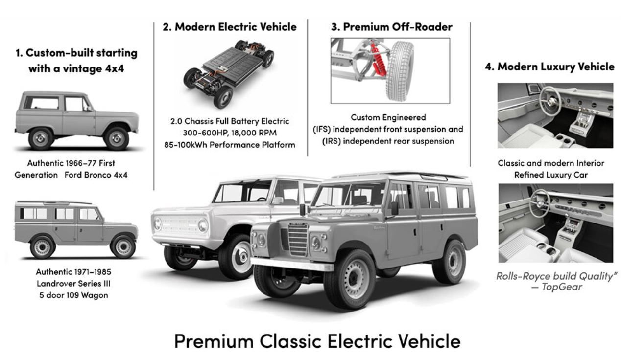 Zero Labs Premium Classic Electric Vehicle