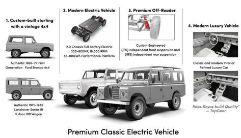 Zero Labs Premium Classic Electric Vehicle