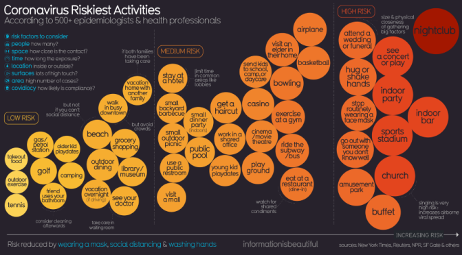 "Covid-19 Infographics: ""Riskiest Activities, How Contagious & Deadly It Is"""