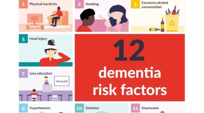 Infographic: '12 Dementia Risk Factors' (The Lancet)