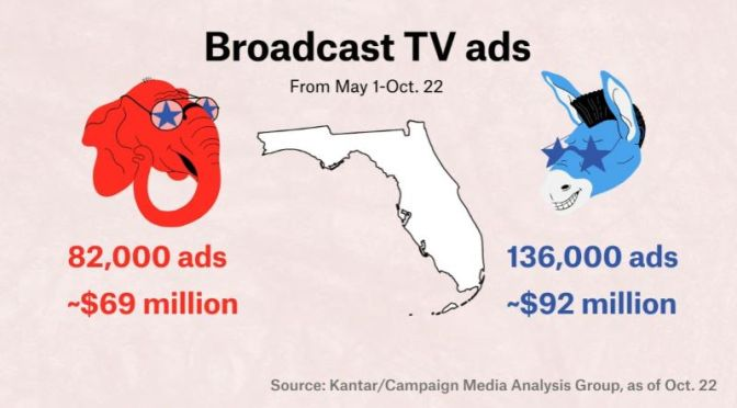 2020 Election: The States With Most TV Ad Spending