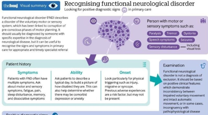 Infographic: 'Functional Neurological Disorder' – Signs & Symptoms (BMJ)