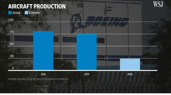 Aviation Industry: 'How Boeing Suppliers Plan To Survive Crisis' (WSJ Video)