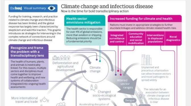 Health: 'A Changing Climate, Changes Disease'