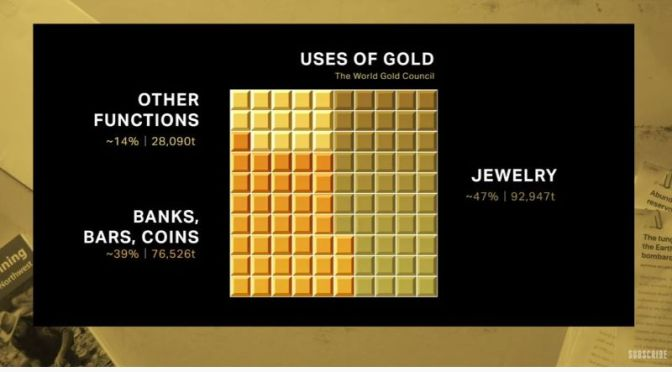 Precious Metals: 'Is Gold Really That Rare?' (Video)