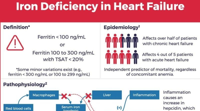 Health: Iron Deficiency In Heart Failure Infographic