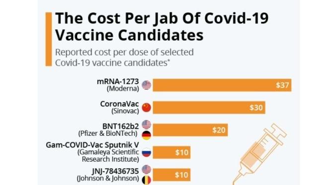 Infographic: Top Covid-19 Vaccines 'Cost Per Dose'