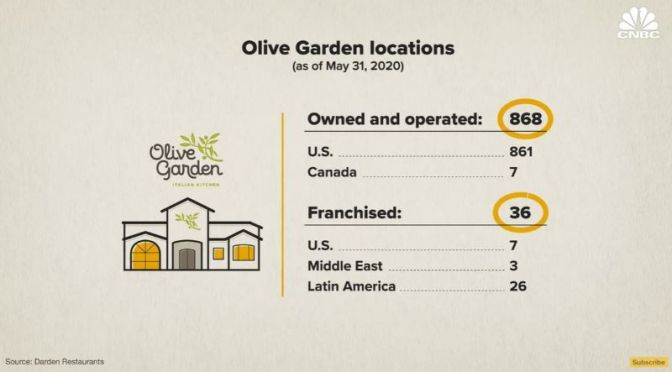 Food & Dining: How 'Olive Garden' Restaurants Are Surviving Covid (Video)