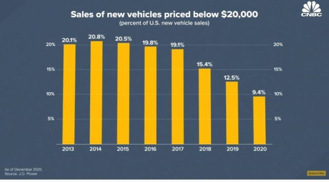 Transportation: Why Cheap New Cars Are Disappearing (Video)