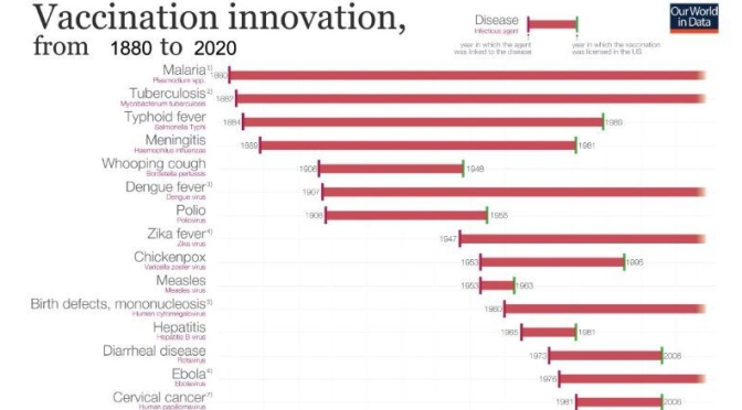 Infographic: 'Vaccination Innovation – 1880 To 2020'