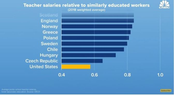 Salaries: Why American Teachers Earn Much Less Than Other Professions