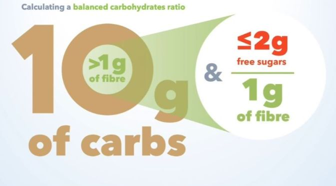 Healthy Diets: Balanced Carbohydrate Ratio – Low Free Sugars + High Fiber