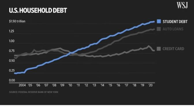 Economics: 'How Biden Will Handle $1.6 Trillion Student Loan Debt' (Video)