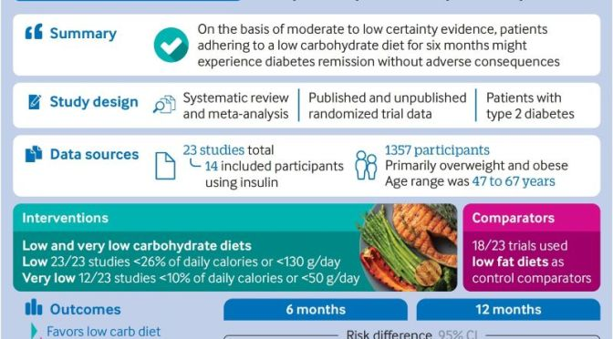 Health Study: 'Low Carb Diets' – Type 2 Diabetes Remission In 6 Months