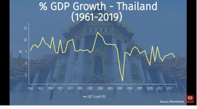 Asia: An Economic History Of Thailand  (Video)