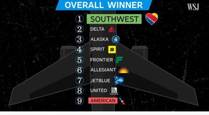 Analysis: 'The Best & Worst U.S. Airlines Of 2020' (Video)