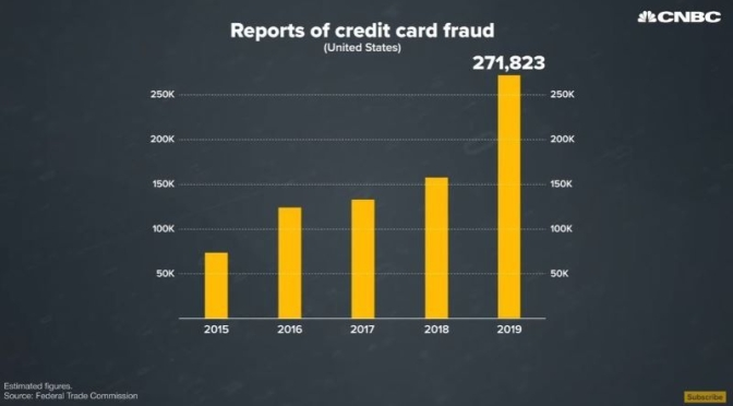 Analysis: 'Why Credit Card Fraud Is Rising' (Video)