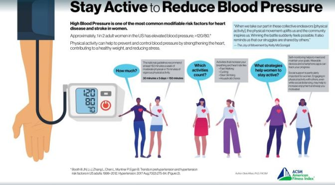 Infographic: 'Stay Active To Lower Blood Pressure'