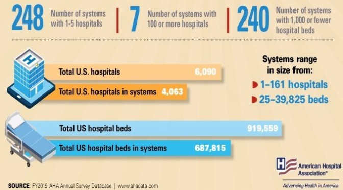 Infographic: 'U.S. Health Care Hospitals & Systems'