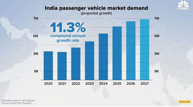 Electric Cars: 'Can Tesla Succeed In India' (Video)