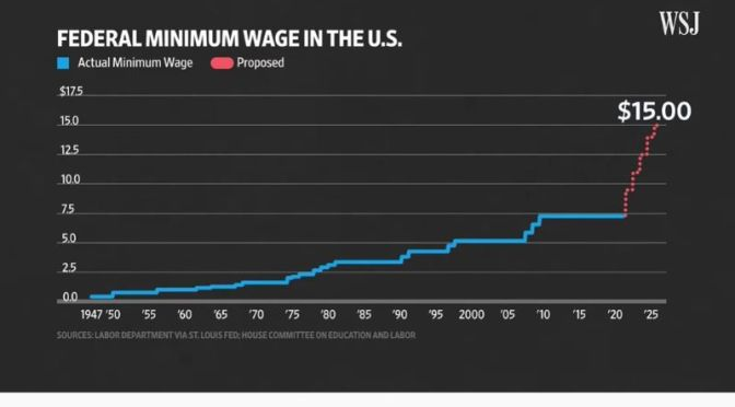 The Economy: How A $15 Minimum Wage Effects It