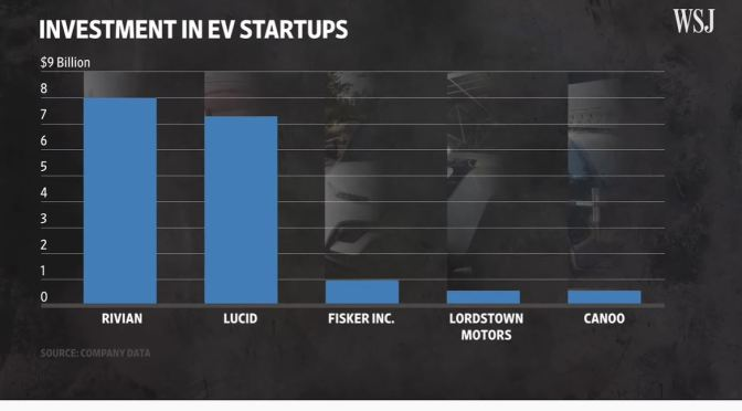 Analysis: Electric Car Startups Vs. Tesla (Video)