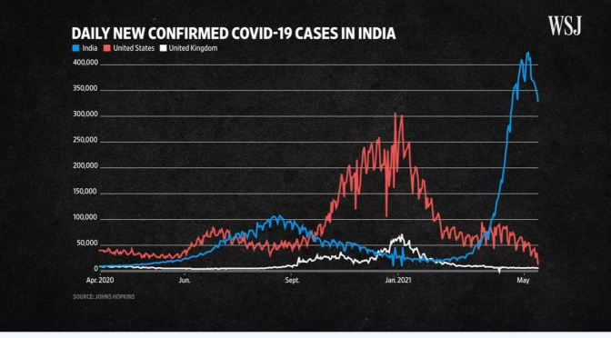 Analysis: How India's Covid Crisis Got Out Of Control