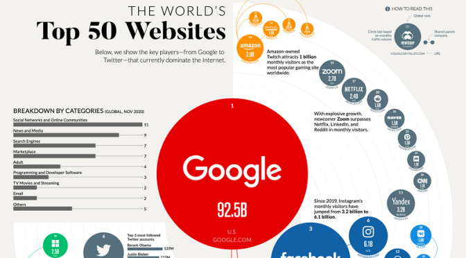 Media Infographic: The World's Top 50 Websites