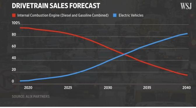 VW: Engine Factories Turn Into EV Battery Plants