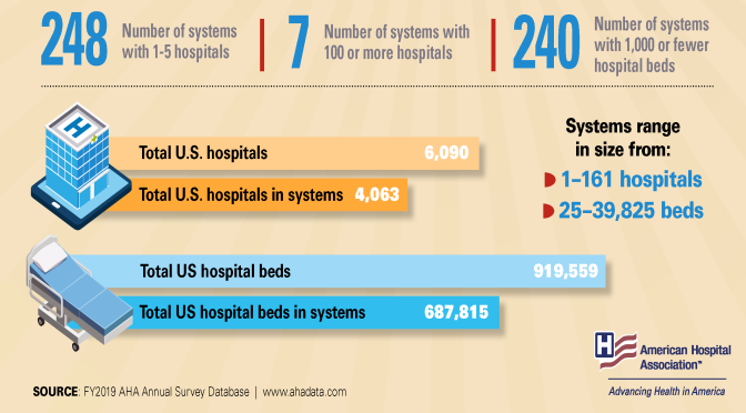 Infographic: U.S. Hospitals & Health Systems In 2021
