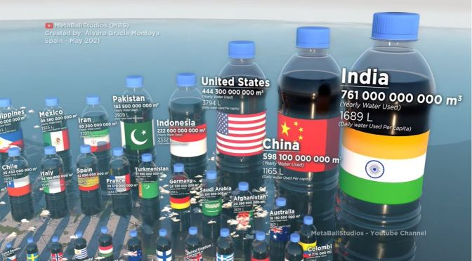 Perspectives: Yearly Water Usage By Country (Video)