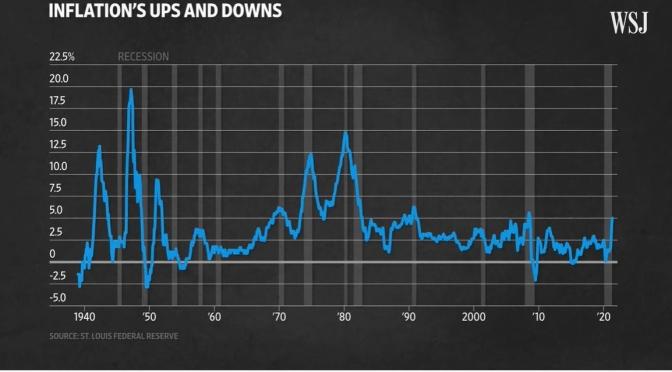 Economics: Is Inflation Making A Comeback? (WSJ)
