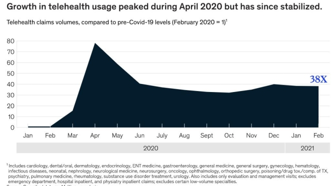 Telemedicine: Growth Rate Peaked In April 2020, Stabilized During 2021