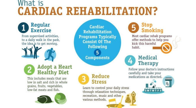 Infographic: What Is Cardiac Rehabilitation?