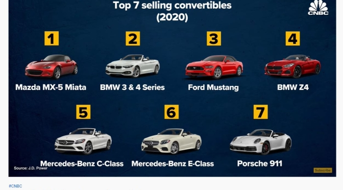 Automobiles: Decline Of The American Convertible