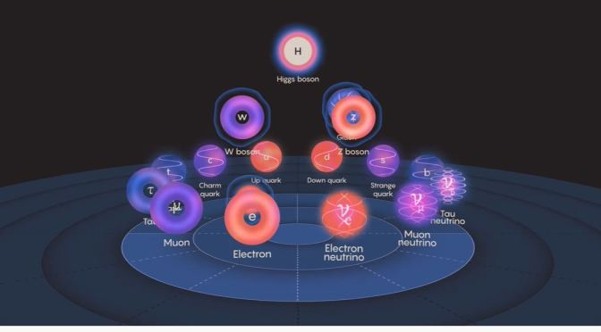 Science: Standard Model Of Physics, Explained