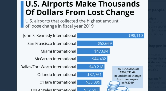 Money Views: U.S. Airports That Collected The Most Loose Change In 2019