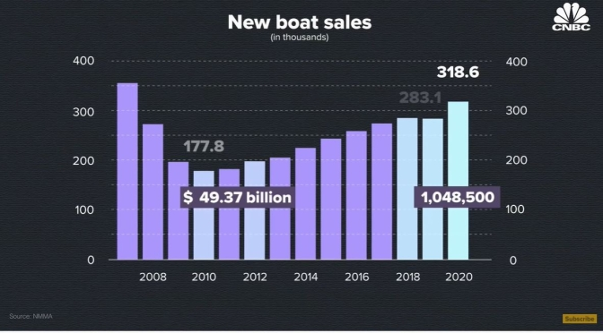 Recreation: Why U.S. Boat Sales Are Booming (CNBC)
